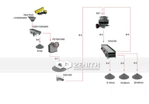 ДСК 150 – 200 для твердой руды и породы