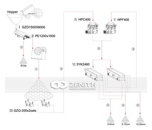 ДСУ 500-600 для руды и породы